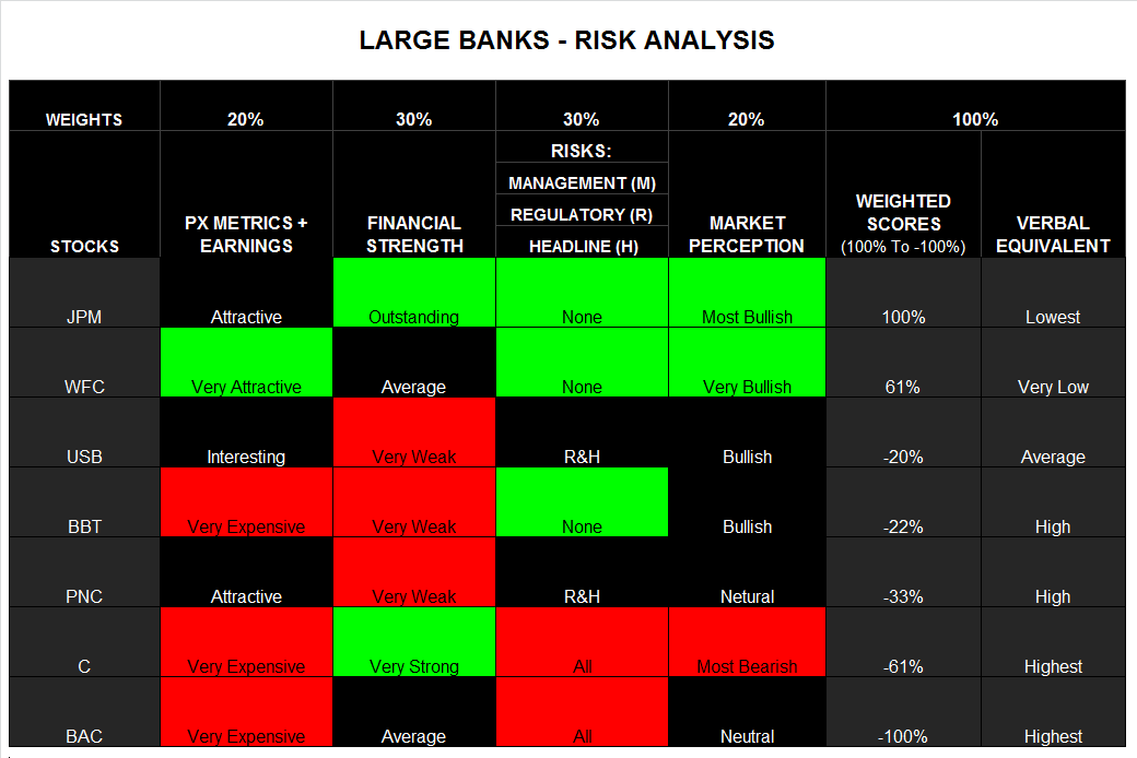 Bank Risk Model