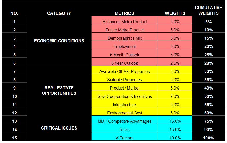 HomeMDPMetricsCategories3
