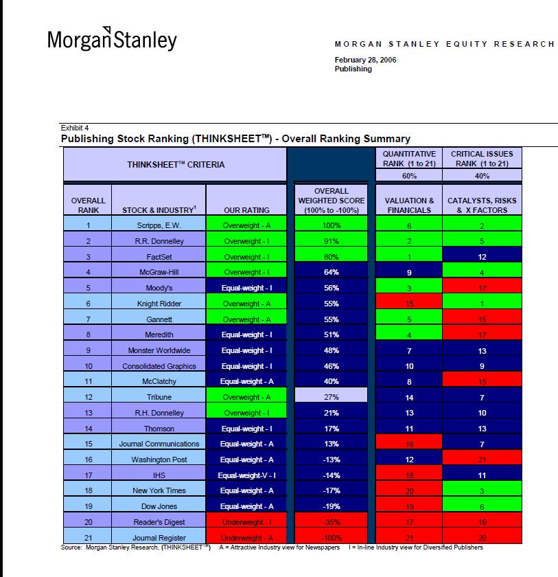 MorganStanleyRankingPage