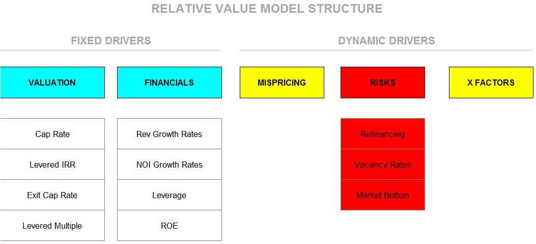 OfficeLeasingModelStructure2