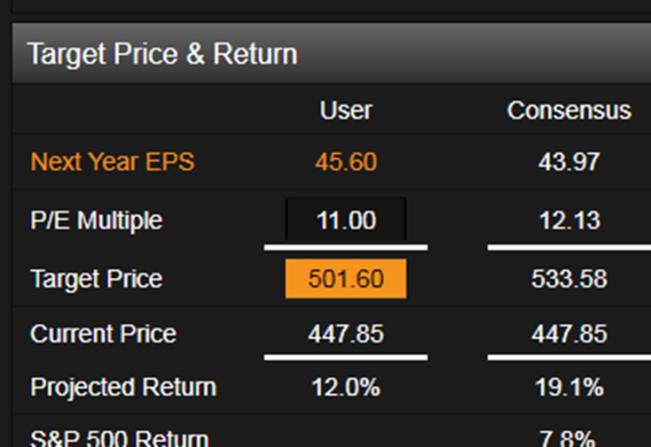 Target Price + Return