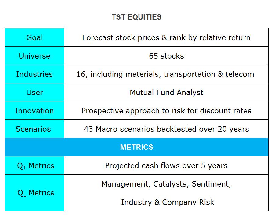TST Equities Elements - Preston