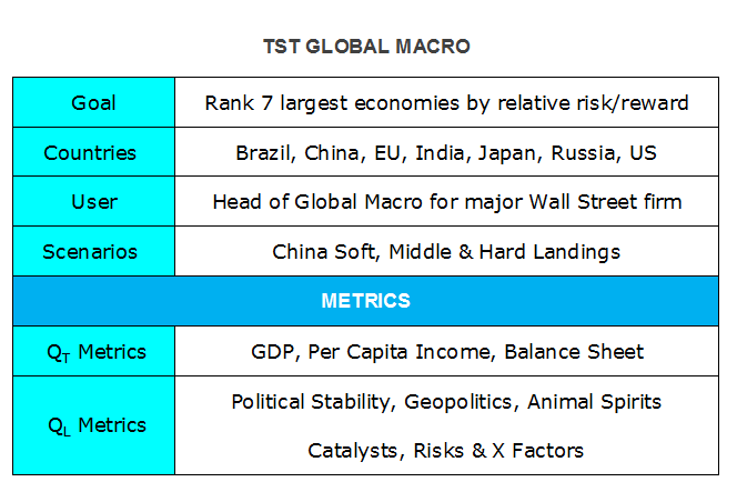 TST Global Macro Elements