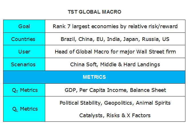 TST Global Macro Elements