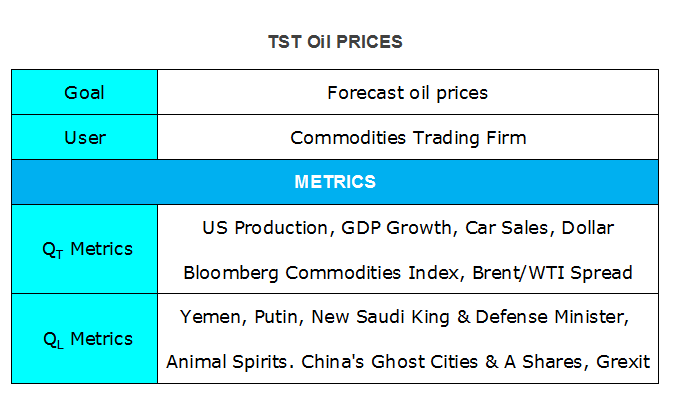 TST Oil Prices Elements