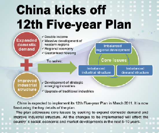 China Five Year Plan
