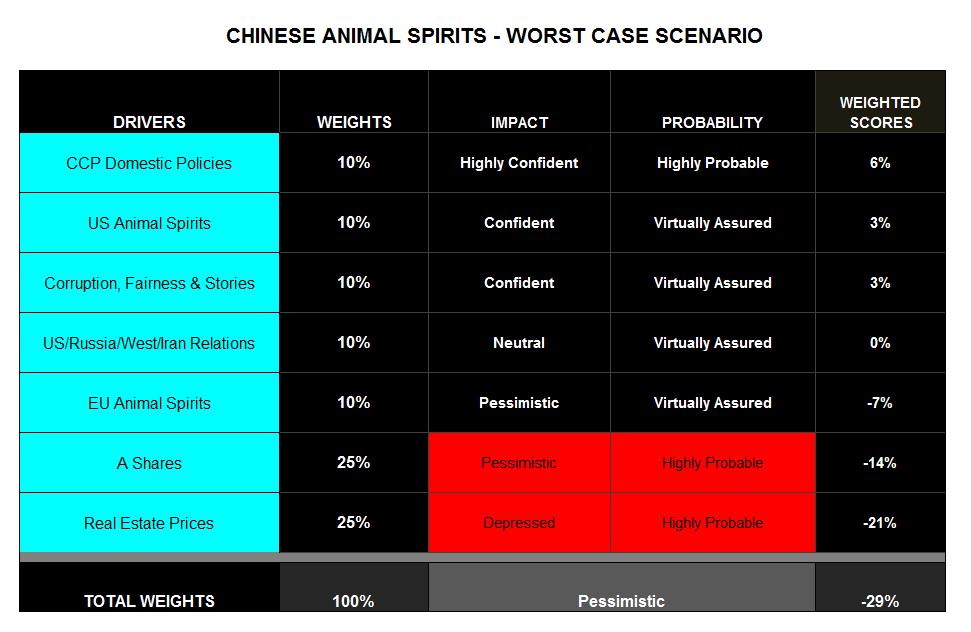 ChinaAnimalSpiritsWorstCase
