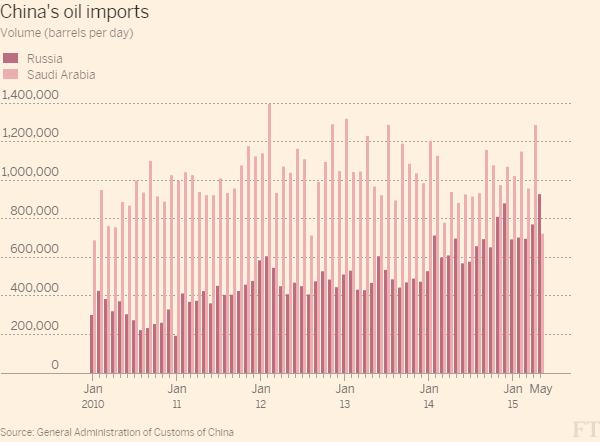 China Oil Imports - Russia & Saudi Arabia