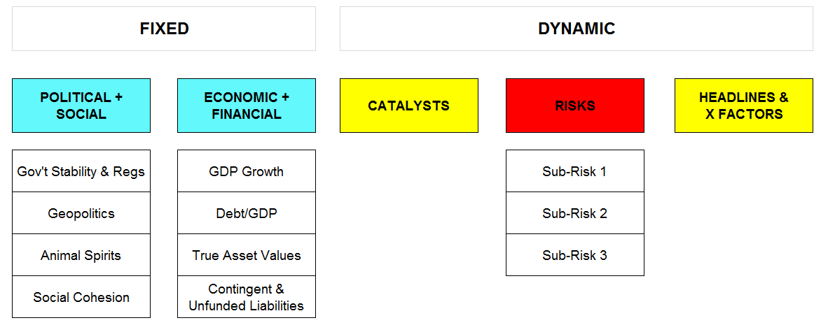 Fixed and Dynamic Drivers Structure