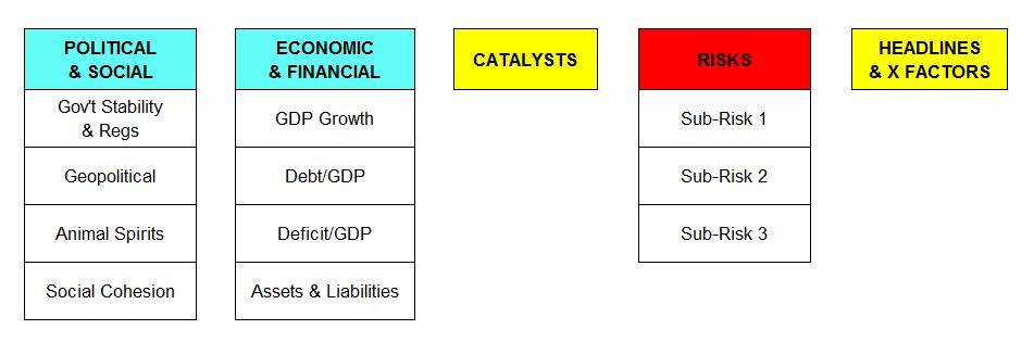 GlobalMacroModelStructure