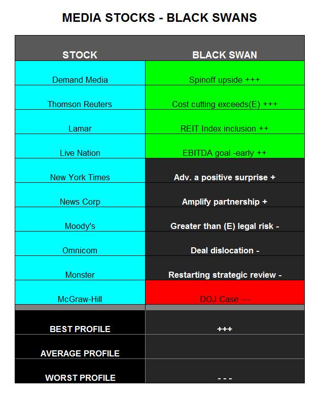 BlackSwansMediaStocks