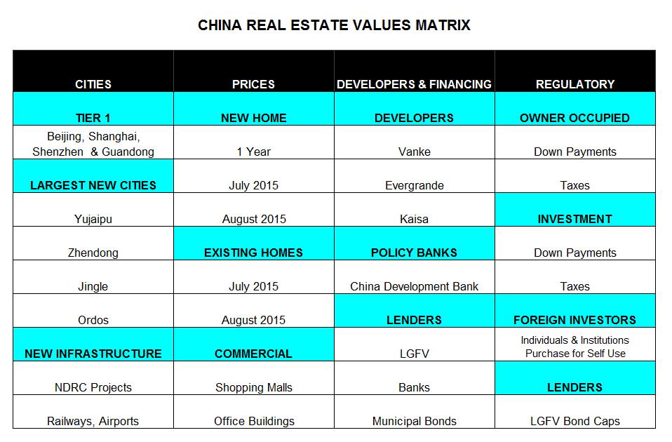 ChinaRealEstateMatrix2