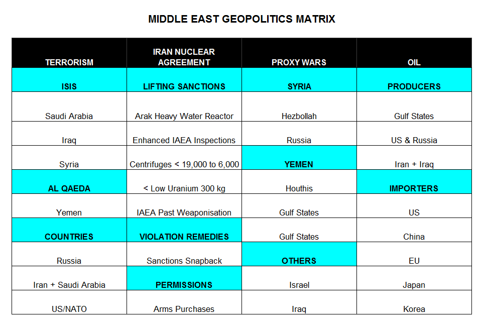 MiddleEastProductionMatrix