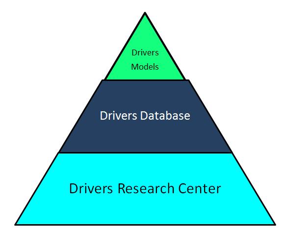 DriversPyramid