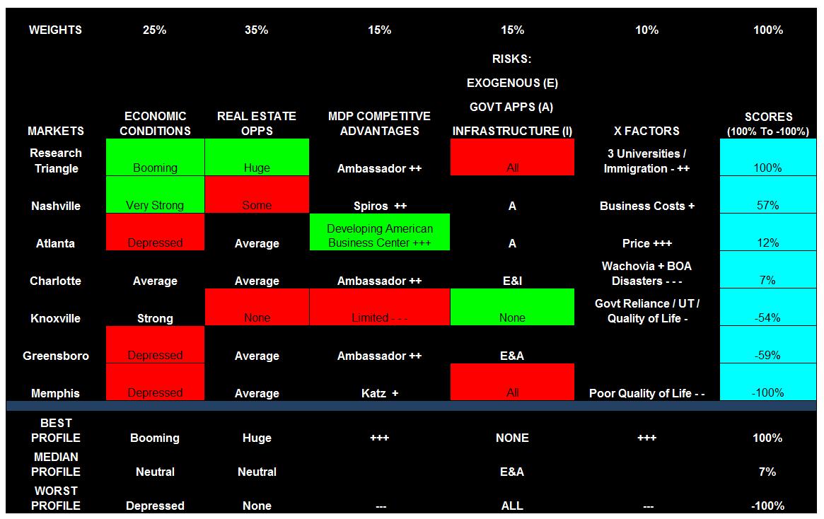 LandAcquisitionsMDPModel9