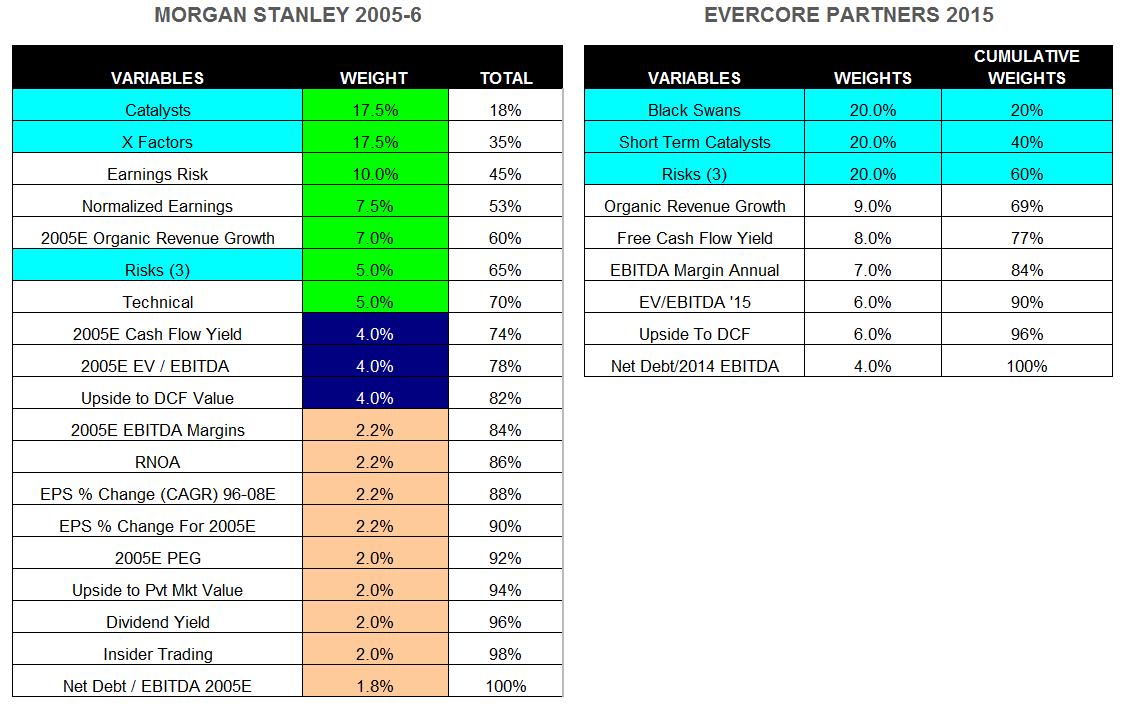 MetricsWeightsRankingMSAndEVP2015