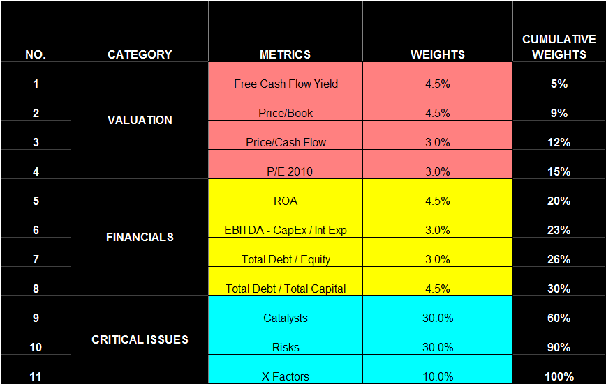 REITFrameworkMetricsCategories
