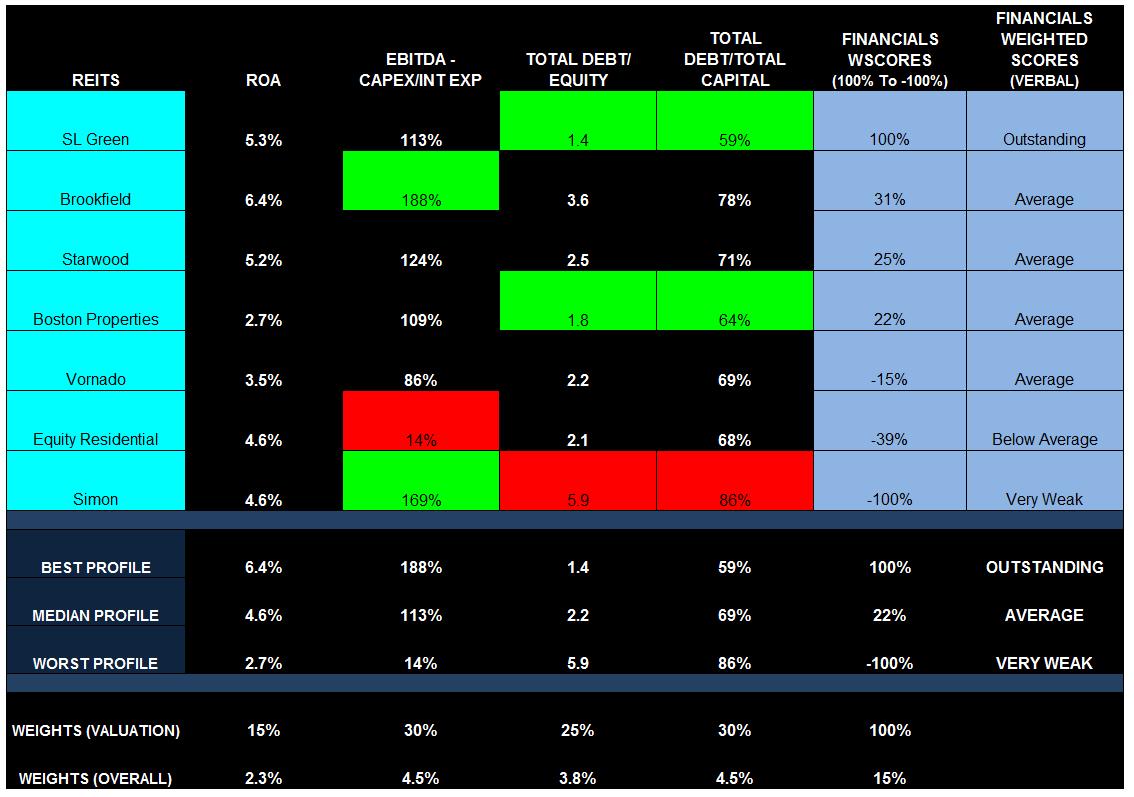 REITsModelFinancials