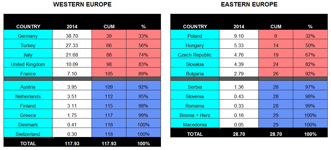 RussianGasExportsToEurope