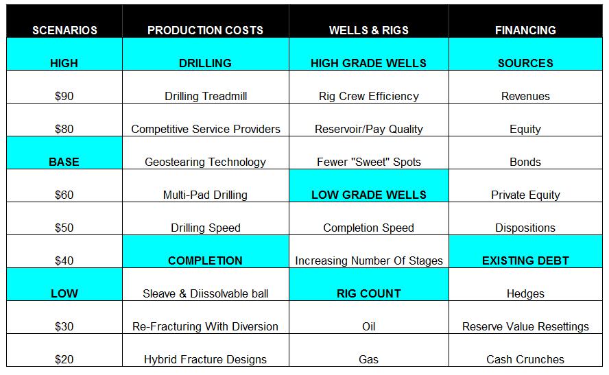 USShaleOilProductionMatrix7
